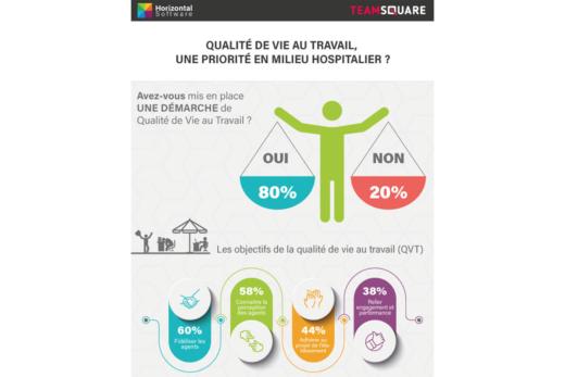 Qualité de vie au travail, une priorité en milieu hospitalier